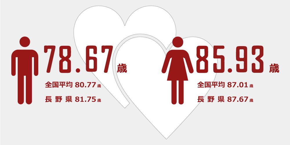 青森 県 平均 寿命